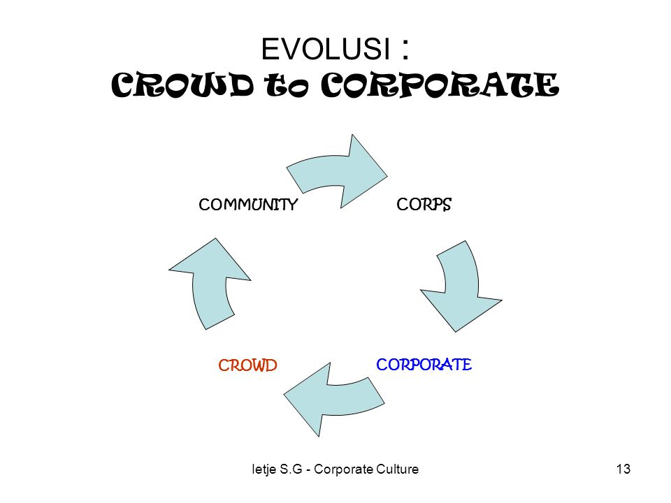 Ietje S.G - Corporate Culture13 EVOLUSI : CROWD to CORPORATE CORPS CORPORATECROWD COMMUNITY