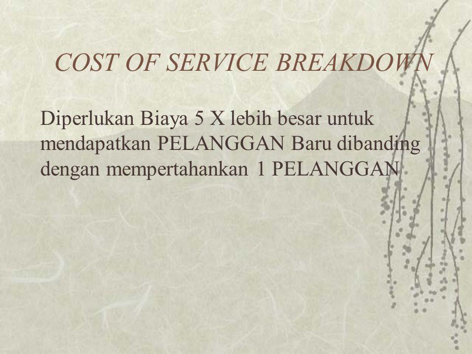 COST OF SERVICE BREAKDOWN Diperlukan Biaya 5 X lebih besar untuk mendapatkan PELANGGAN Baru dibanding dengan mempertahankan 1 PELANGGAN