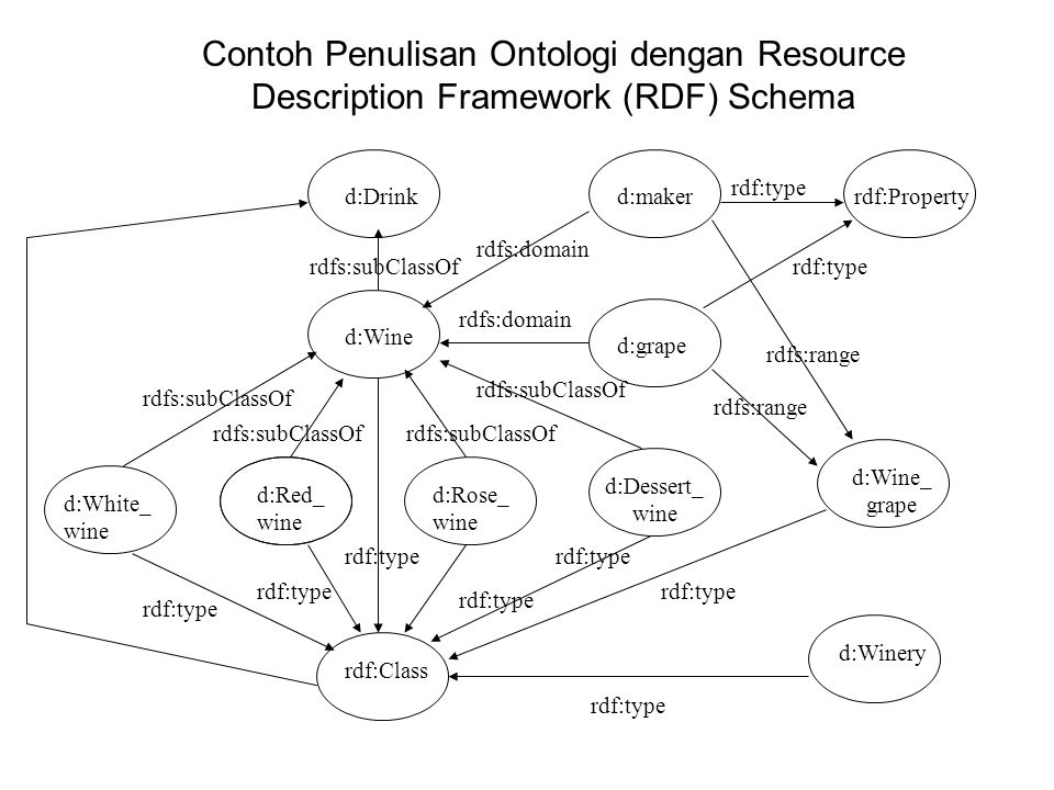Contoh Penulisan Ontologi dengan Resource Description Framework (RDF) Schema d:Drinkd:makerrdf:Property d:grape d:Dessert_ wine d:Wine d:Red_ wine d:Rose_ wine d:White_ wine rdf:Class d:Wine_ grape d:Winery rdf:type rdfs:domain rdfs:subClassOf rdfs:domain rdf:type rdfs:range rdf:type rdfs:range