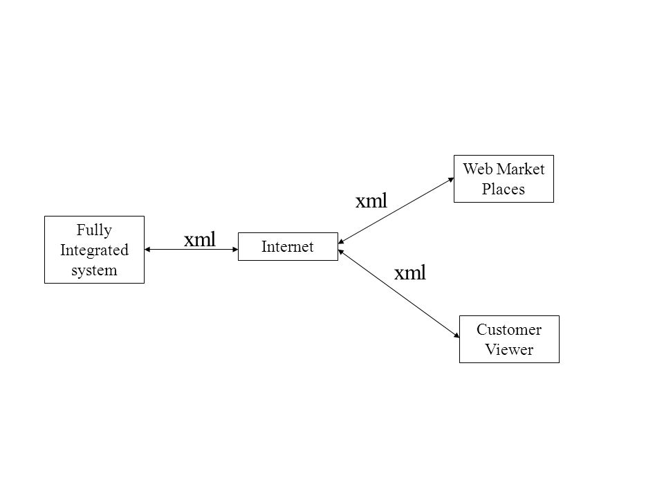 Fully Integrated system Customer Viewer Web Market Places Internet xml