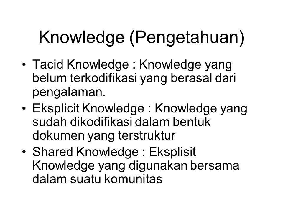 Tacit Knowledge Eksplisit Knowledge Shared Knowledge Tak bisa ditransformasi Tak bisa ditransformasi