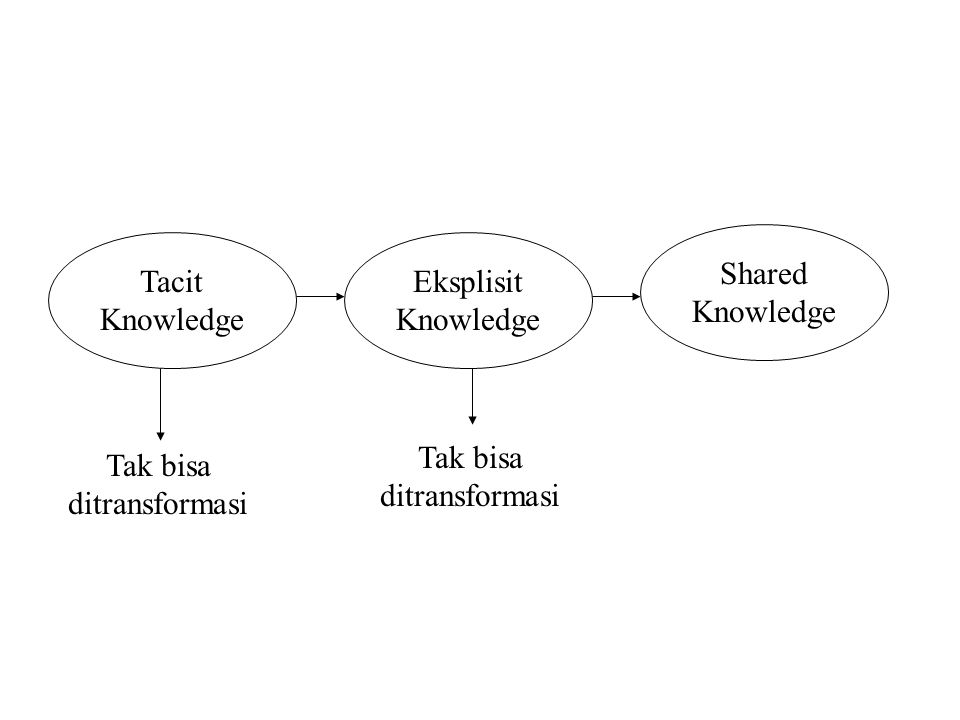 Tacit Knowledge Eksplisit Knowledge Shared Knowledge Tak bisa ditransformasi Tak bisa ditransformasi