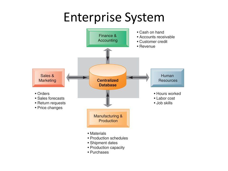 Enterprise System