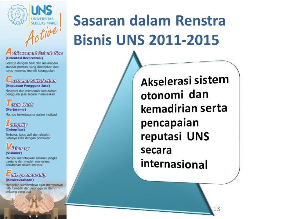 Sasaran dalam Renstra Bisnis UNS 2011-2015 13