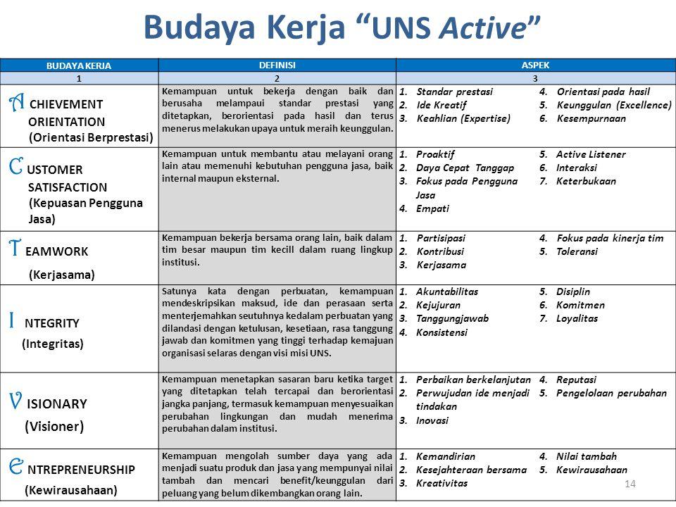 "Budaya Kerja "" UNS Active"" 14 BUDAYA KERJA DEFINISIASPEK 1 23 A CHIEVEMENT ORIENTATION (Orientasi Berprestasi) Kemampuan untuk bekerja dengan baik dan"