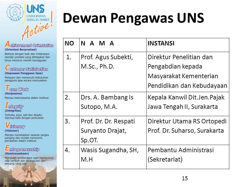 Dewan Pengawas UNS 15 NON A M AINSTANSI 1. Prof. Agus Subekti, M.Sc., Ph.D. Direktur Penelitian dan Pengabdian kepada Masyarakat Kementerian Pendidika