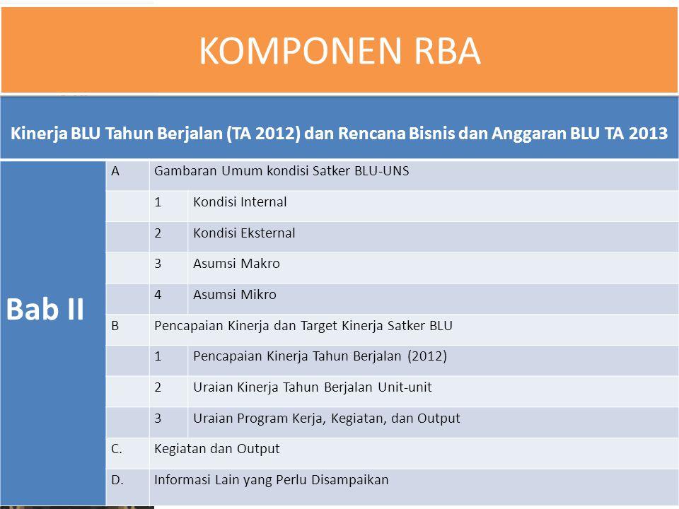 Kinerja BLU Tahun Berjalan (TA 2012) dan Rencana Bisnis dan Anggaran BLU TA 2013 Bab II AGambaran Umum kondisi Satker BLU-UNS 1 Kondisi Internal 2 Kon