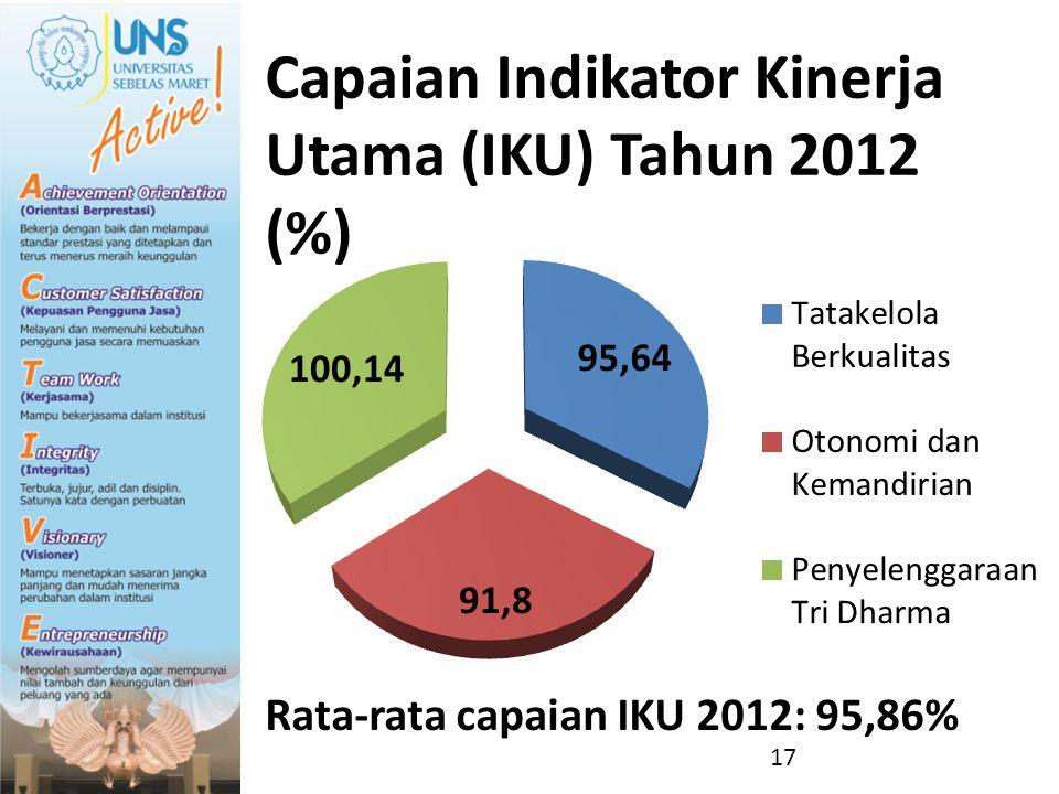 Capaian Indikator Kinerja Utama (IKU) Tahun 2012 (%) Rata-rata capaian IKU 2012: 95,86% 17