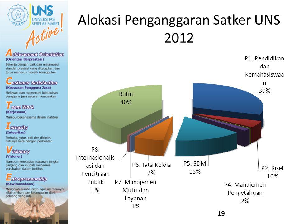 Alokasi Penganggaran Satker UNS 2012 19