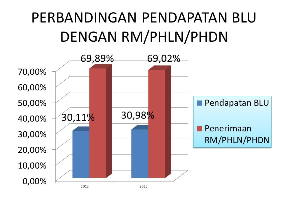 PERBANDINGAN PENDAPATAN BLU DENGAN RM/PHLN/PHDN