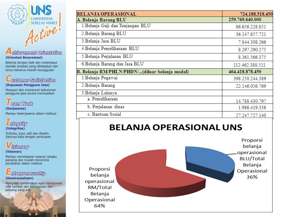 BELANJA OPERASIONAL 724.188.518.450 A. Belanja Barang BLU 259.769.640.000 1.Belanja Gaji dan Tunjangan BLU 86.656.228.851 2.Belanja Barang BLU 36.147.