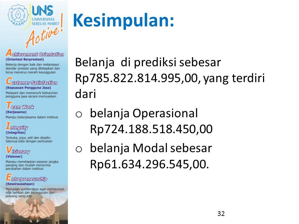 Kesimpulan: Belanja di prediksi sebesar Rp785.822.814.995,00, yang terdiri dari o belanja Operasional Rp724.188.518.450,00 o belanja Modal sebesar Rp6