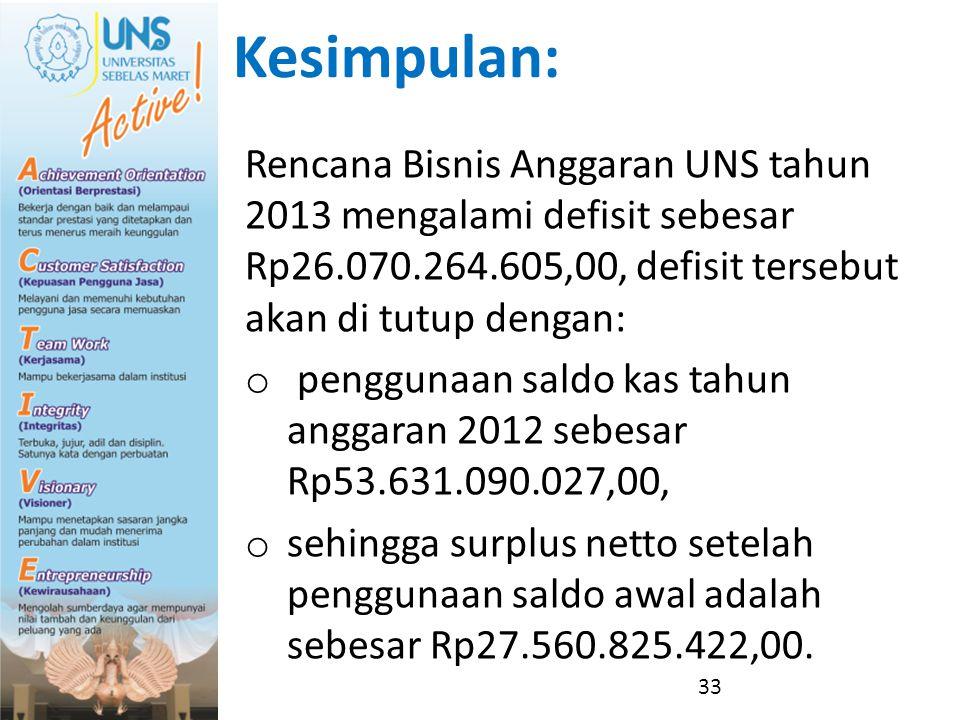 Kesimpulan: Rencana Bisnis Anggaran UNS tahun 2013 mengalami defisit sebesar Rp26.070.264.605,00, defisit tersebut akan di tutup dengan: o penggunaan