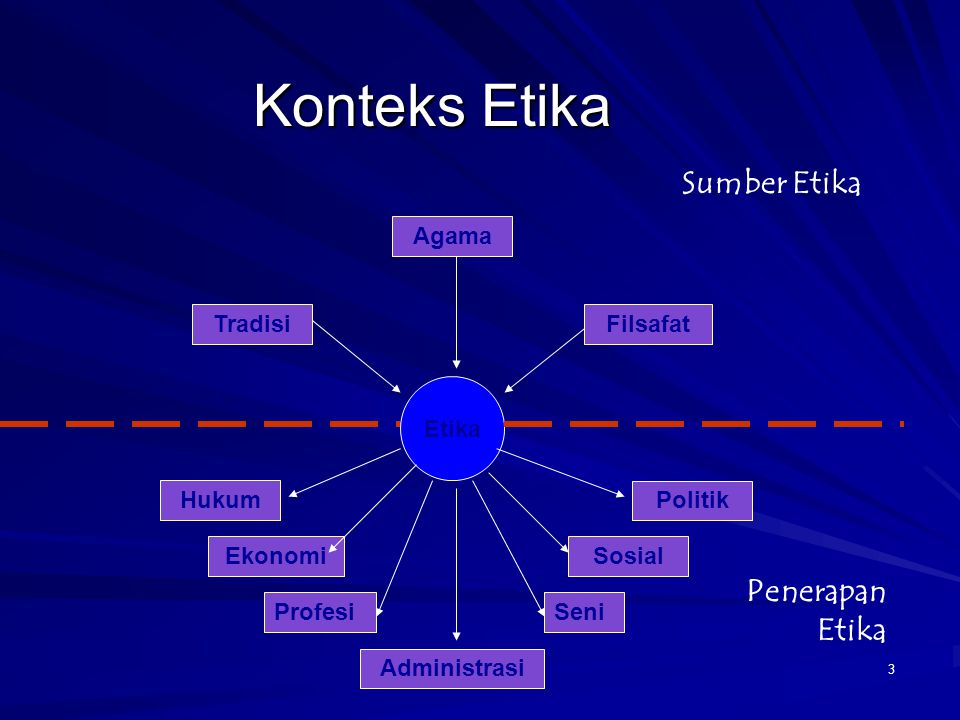 Konteks Etika 3 Etika Filsafat Hukum Politik Agama Tradisi Administrasi SosialEkonomi Sumber Etika Penerapan Etika ProfesiSeni