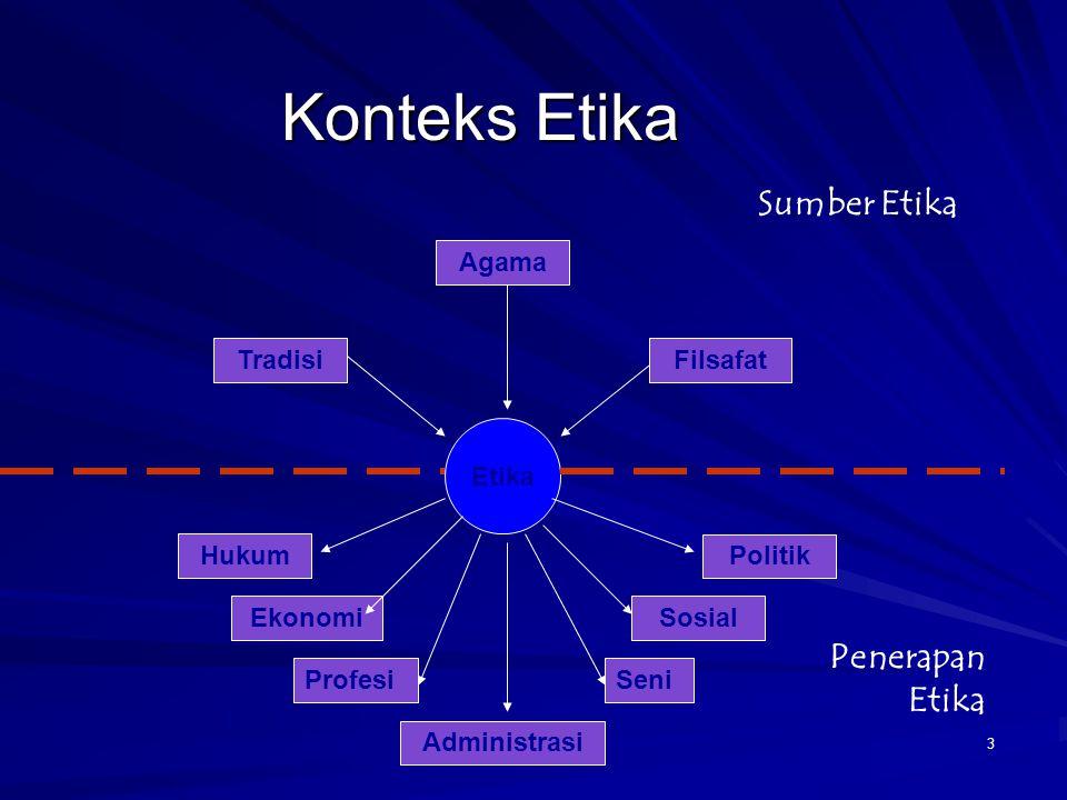 Etika Bisnis Etika Etika Umum Etika Khusus Etika Individual Etika Sosial Etika Lingkungan Hidup Etika terhadap sesama Etika Keluarga Etika Politik Etika Profesi Etika Hukum Etika Biomedis Etika Pendidikann Etika Media 4