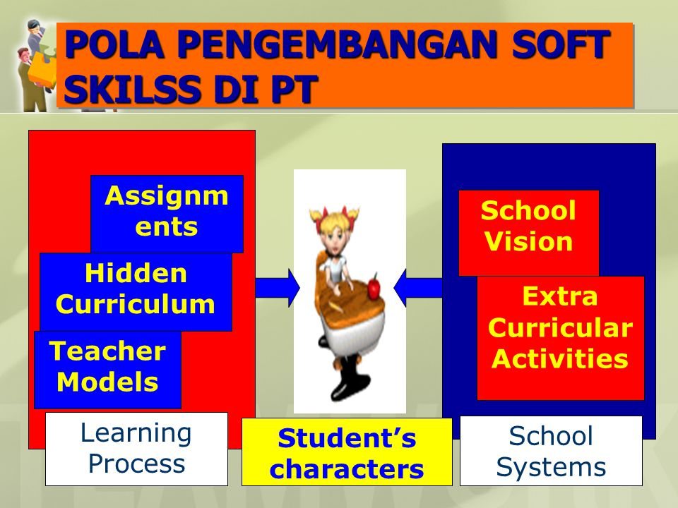 POLA PENGEMBANGAN SOFT SKILSS DI PT Student's characters Teacher Models Hidden Curriculum Assignm ents School Vision Extra Curricular Activities Learning Process School Systems