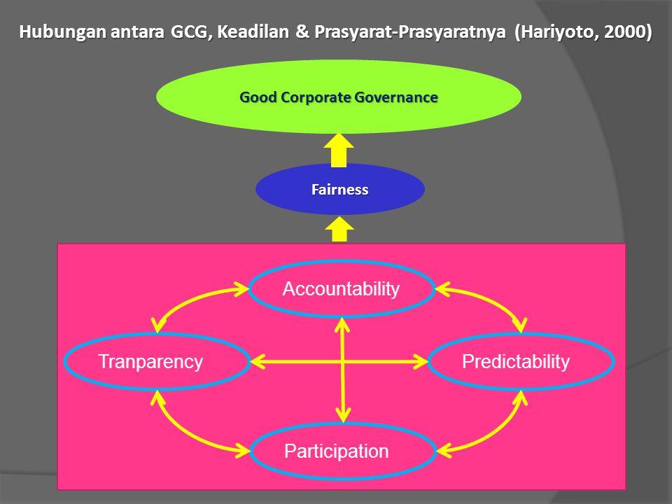 Hubungan antara GCG, Keadilan & Prasyarat-Prasyaratnya (Hariyoto, 2000) Accountability Tranparency Participation Predictability Fairness Good Corporat