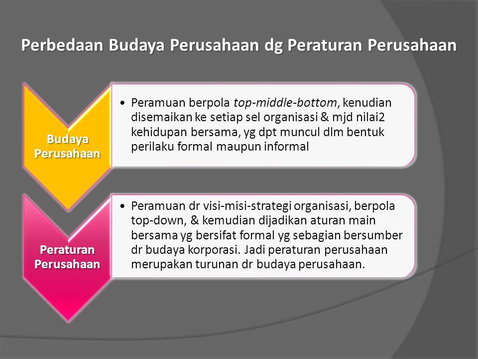 Perbedaan Budaya Perusahaan dg Peraturan Perusahaan Budaya Perusahaan Peramuan berpola top-middle-bottom, kenudian disemaikan ke setiap sel organisasi