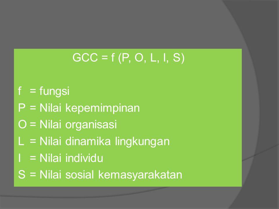 GCC = f (P, O, L, I, S) f= fungsi P= Nilai kepemimpinan O= Nilai organisasi L= Nilai dinamika lingkungan I= Nilai individu S= Nilai sosial kemasyaraka