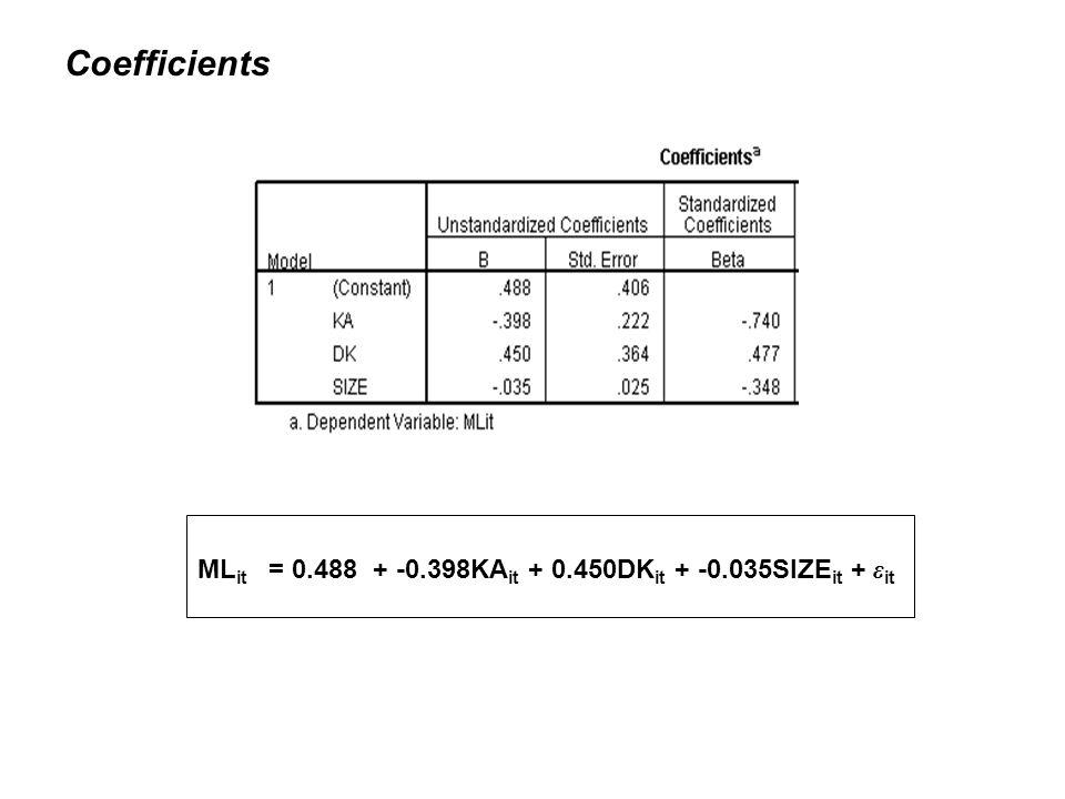Coefficients ML it = 0.488 + -0.398KA it + 0.450DK it + -0.035SIZE it + ε it