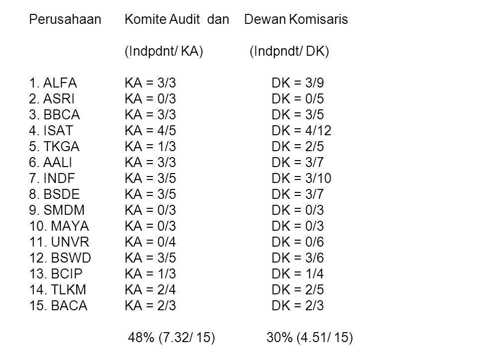 PerusahaanKomite Audit dan Dewan Komisaris (Indpdnt/ KA) (Indpndt/ DK) 1.