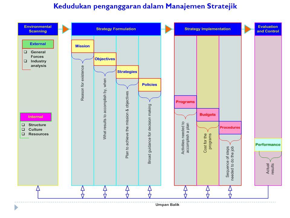Kedudukan penganggaran dalam Manajemen Stratejik