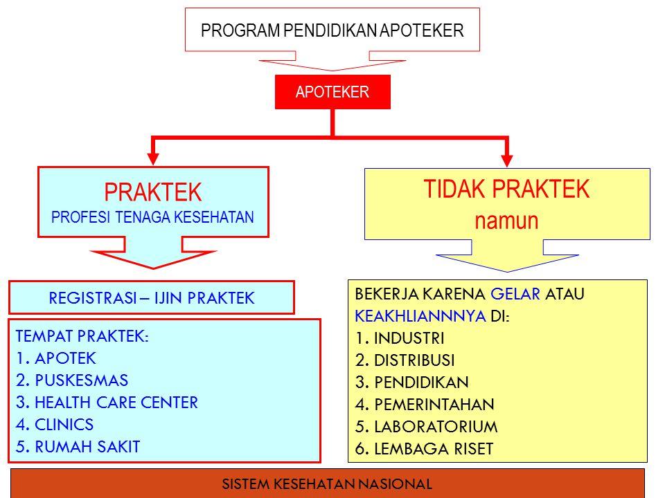 APOTEKER PRAKTEK PROFESI TENAGA KESEHATAN TIDAK PRAKTEK namun PROGRAM PENDIDIKAN APOTEKER TEMPAT PRAKTEK: 1.APOTEK 2.PUSKESMAS 3.HEALTH CARE CENTER 4.