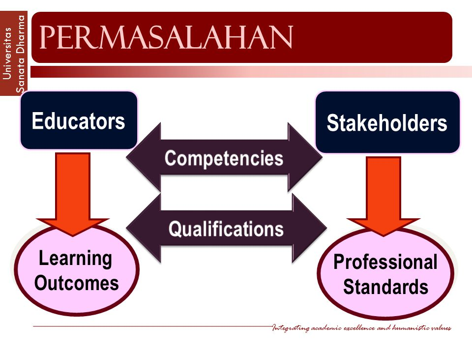 Integrating academic excellence and humanistic values Universitas Sanata Dharm a Educators Stakeholders Learning Outcomes Learning Outcomes Professional Standards Professional Standards permasalahan