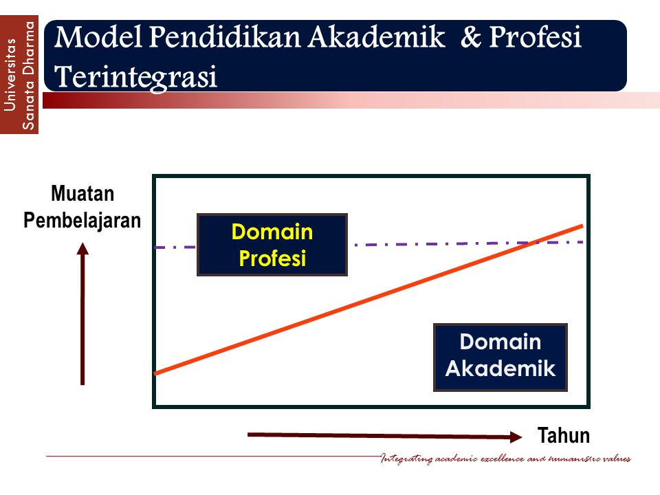 Integrating academic excellence and humanistic values Universitas Sanata Dharm a Model Pendidikan Akademik & Profesi Terintegrasi Domain Akademik Tahun Muatan Pembelajaran Domain Profesi