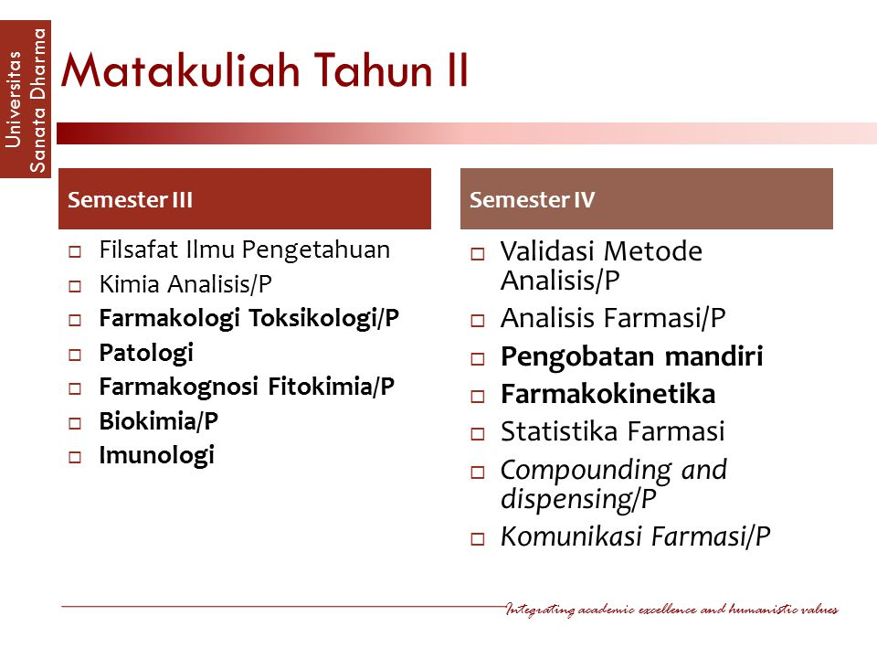 Integrating academic excellence and humanistic values Universitas Sanata Dharm a Matakuliah Tahun II Semester III  Filsafat Ilmu Pengetahuan  Kimia Analisis/P  Farmakologi Toksikologi/P  Patologi  Farmakognosi Fitokimia/P  Biokimia/P  Imunologi Semester IV  Validasi Metode Analisis/P  Analisis Farmasi/P  Pengobatan mandiri  Farmakokinetika  Statistika Farmasi  Compounding and dispensing/P  Komunikasi Farmasi/P