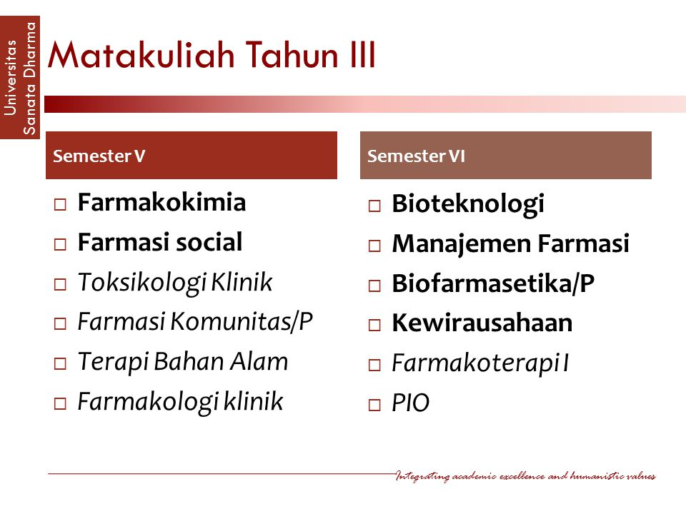Integrating academic excellence and humanistic values Universitas Sanata Dharm a Matakuliah Tahun III Semester V  Farmakokimia  Farmasi social  Toksikologi Klinik  Farmasi Komunitas/P  Terapi Bahan Alam  Farmakologi klinik Semester VI  Bioteknologi  Manajemen Farmasi  Biofarmasetika/P  Kewirausahaan  Farmakoterapi I  PIO