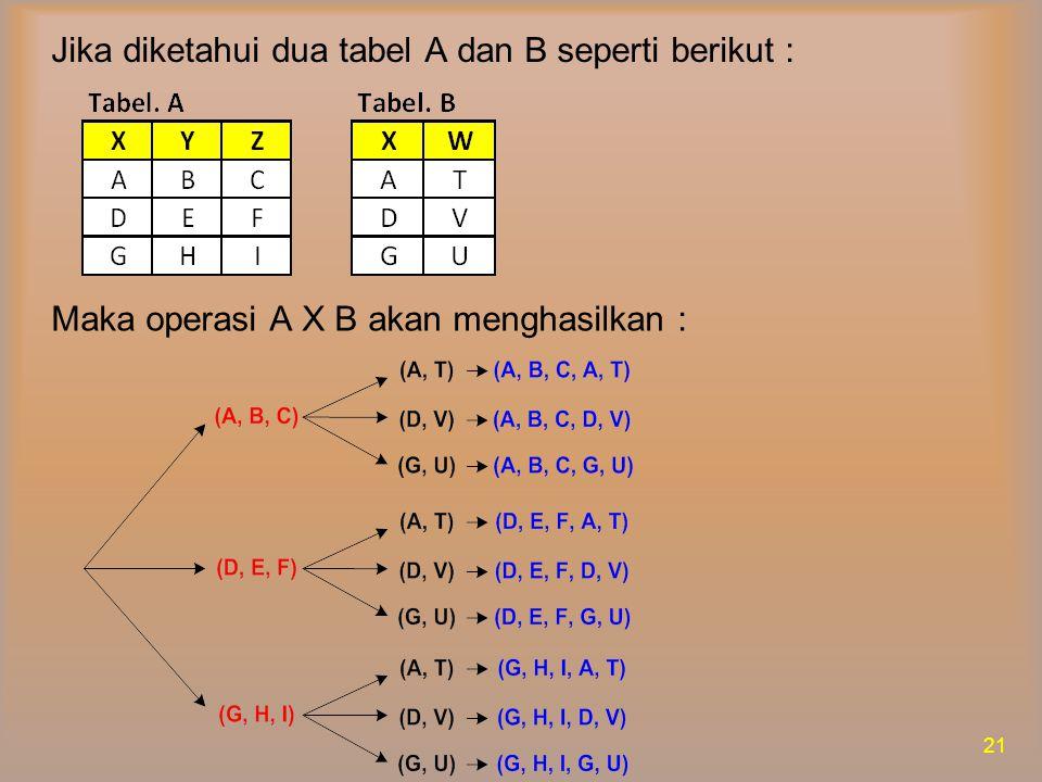 Hasil dari A X B adalah sbb : 22 Jika diketahui ada query  Y, Z, W (  a.x = b.x (axb) ) Hasil dari query di atas adalah sbb :