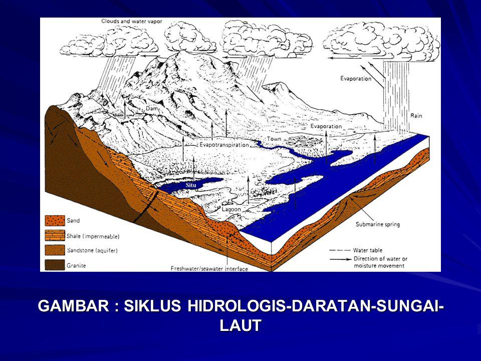 GAMBAR : SIKLUS HIDROLOGIS-DARATAN-SUNGAI- LAUT