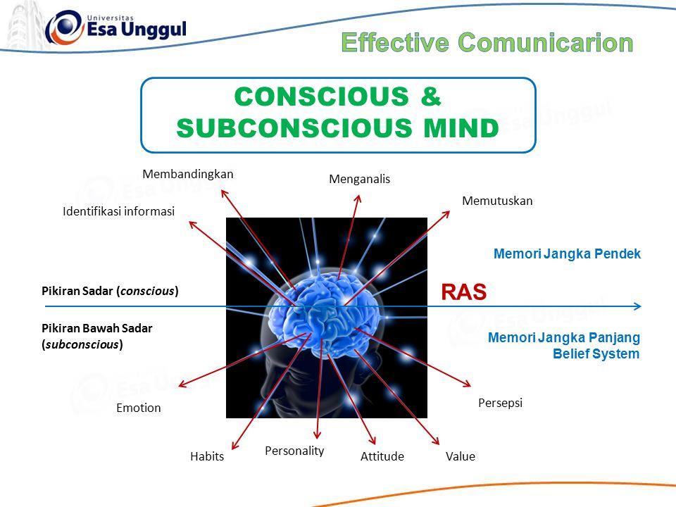 CONSCIOUS & SUBCONSCIOUS MIND Pikiran Sadar (conscious) Pikiran Bawah Sadar (subconscious) RAS Identifikasi informasi Membandingkan Menganalis Memutus