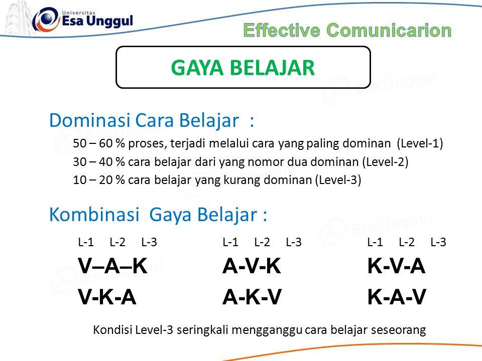 Dominasi Cara Belajar : 1.50 – 60 % proses, terjadi melalui cara yang paling dominan (Level-1) 2.30 – 40 % cara belajar dari yang nomor dua dominan (L