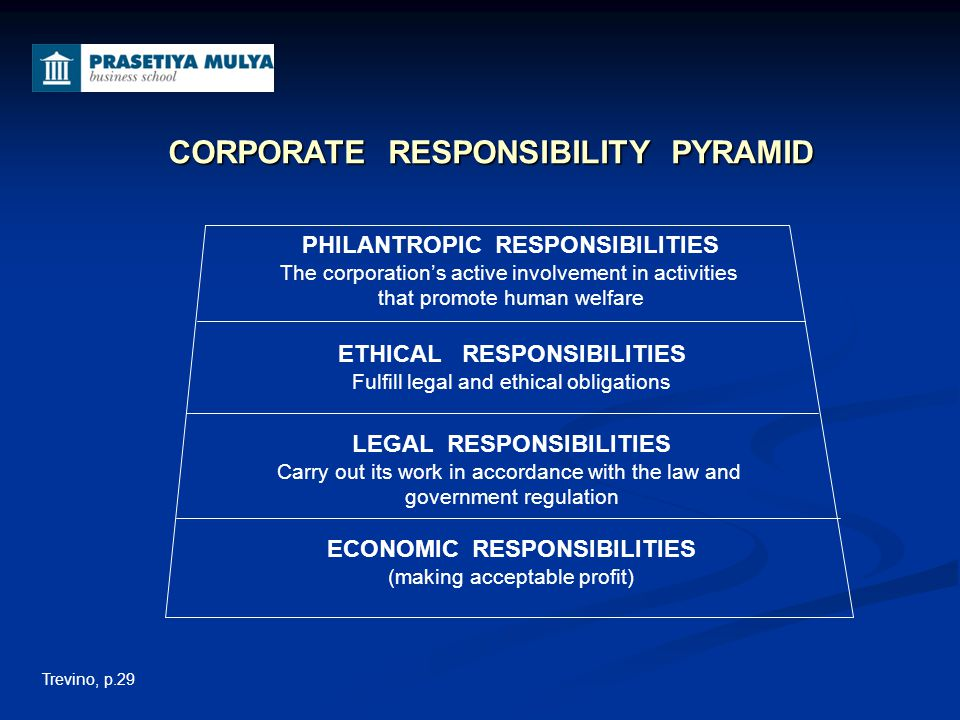 PHILANTROPIC RESPONSIBILITIES The corporation's active involvement in activities that promote human welfare ETHICAL RESPONSIBILITIES Fulfill legal and