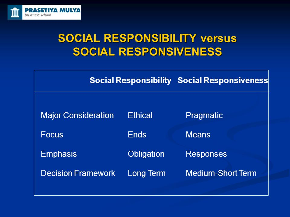 SOCIAL RESPONSIBILITY versus SOCIAL RESPONSIVENESS Social Responsibility Social Responsiveness Major ConsiderationEthical Pragmatic FocusEndsMeans Emp