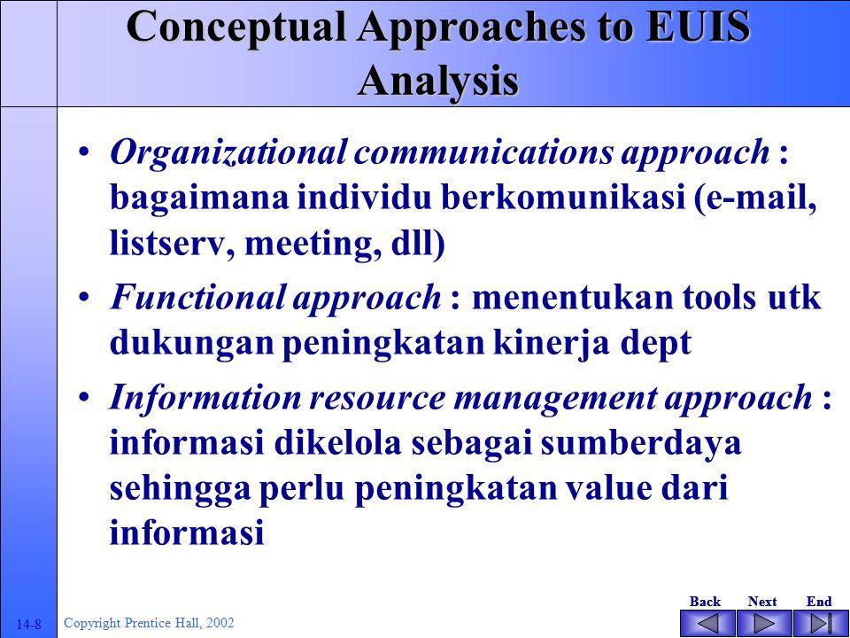 BackNextEndBackNextEnd 14-7 Copyright Prentice Hall, 2002 Contoh :Batasan Proyek EUIS Membuat daftar aktivitas-aktivitas Membuat daftar tenaga ahli Ja