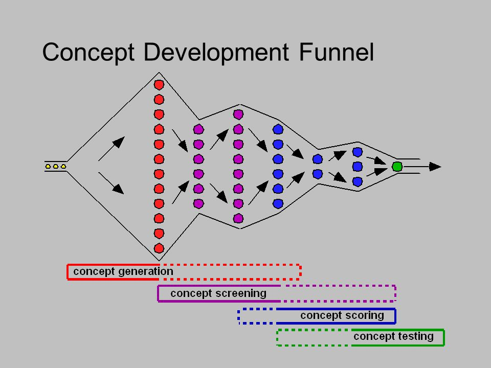 Concept Development Funnel