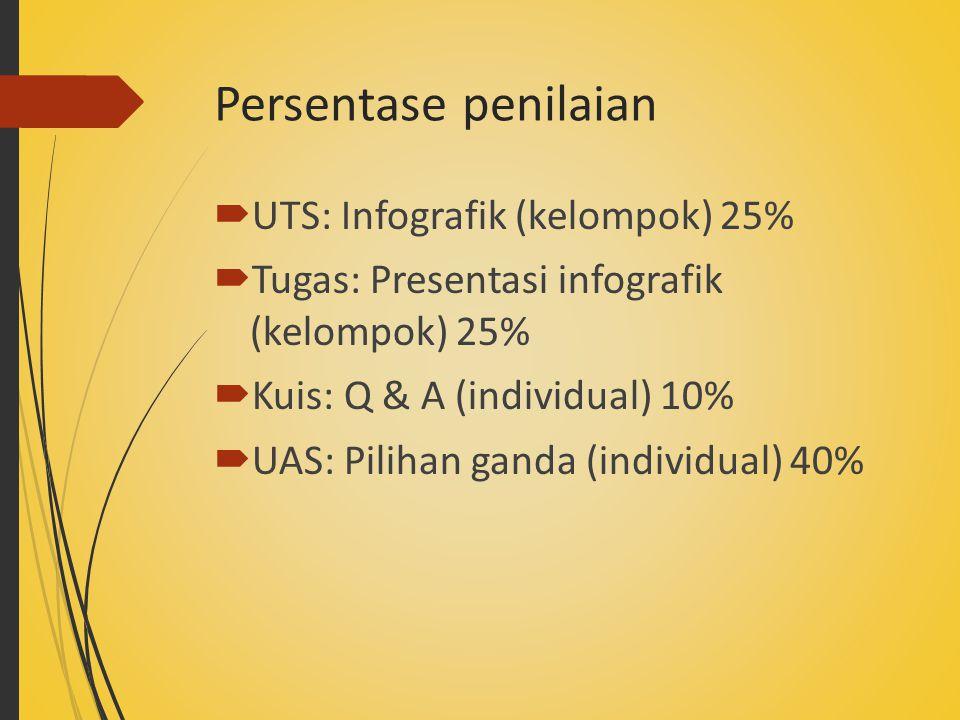 Persentase penilaian  UTS: Infografik (kelompok) 25%  Tugas: Presentasi infografik (kelompok) 25%  Kuis: Q & A (individual) 10%  UAS: Pilihan ganda (individual) 40%