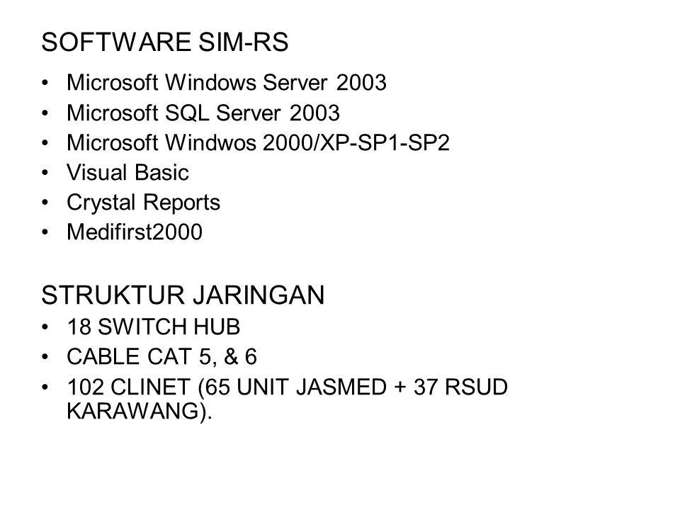 SOFTWARE SIM-RS Microsoft Windows Server 2003 Microsoft SQL Server 2003 Microsoft Windwos 2000/XP-SP1-SP2 Visual Basic Crystal Reports Medifirst2000 S