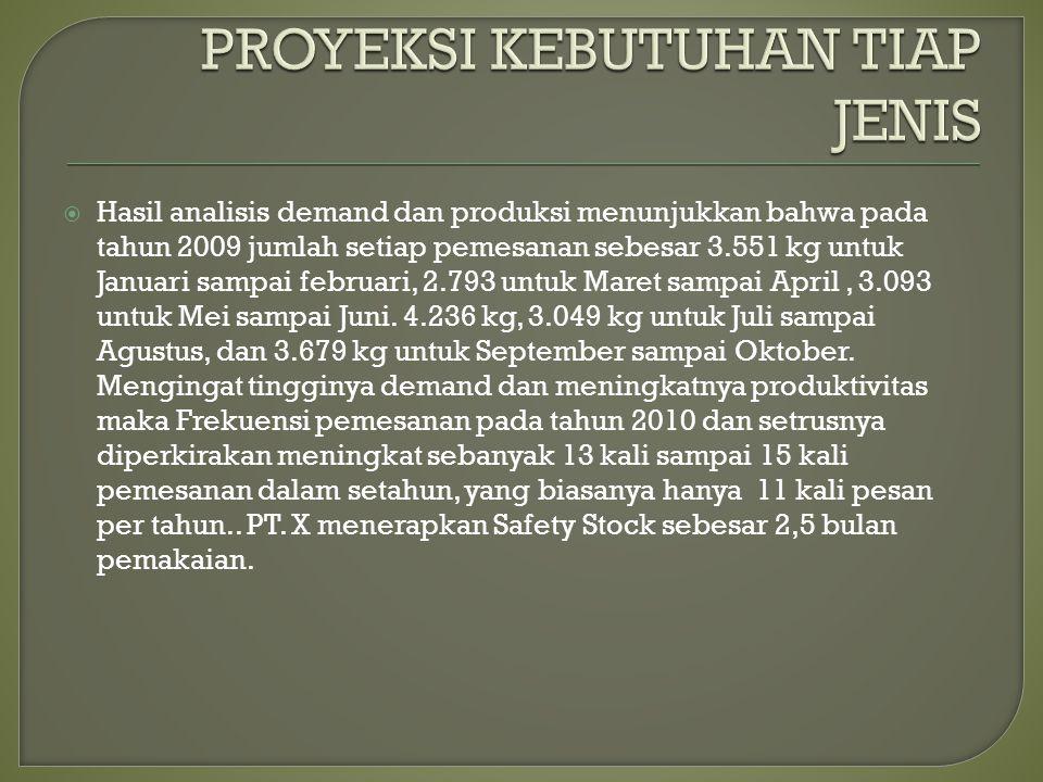  Hasil analisis demand dan produksi menunjukkan bahwa pada tahun 2009 jumlah setiap pemesanan sebesar 3.551 kg untuk Januari sampai februari, 2.793 untuk Maret sampai April, 3.093 untuk Mei sampai Juni.