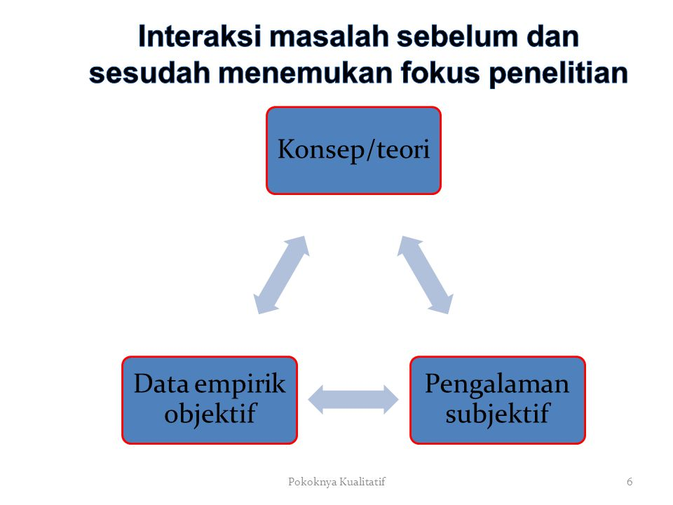 Konsep/teori Pengalaman subjektif Data empirik objektif Pokoknya Kualitatif6