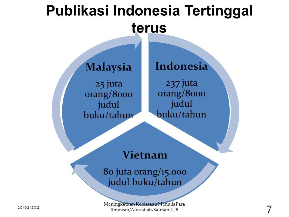Publikasi Indonesia Tertinggal terus Indonesia 237 juta orang/8000 judul buku/tahun Vietnam 80 juta orang/15.000 judul buku/tahun Malaysia 25 juta ora