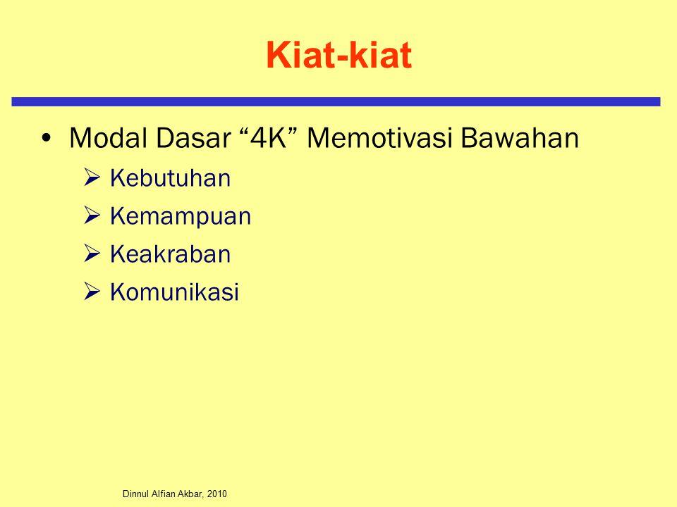 Dinnul Alfian Akbar, 2010 Kiat-kiat Modal Dasar 4K Memotivasi Bawahan  Kebutuhan  Kemampuan  Keakraban  Komunikasi