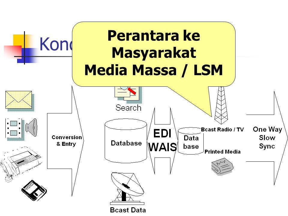 Kondisi Nyata Perantara ke Masyarakat Media Massa / LSM