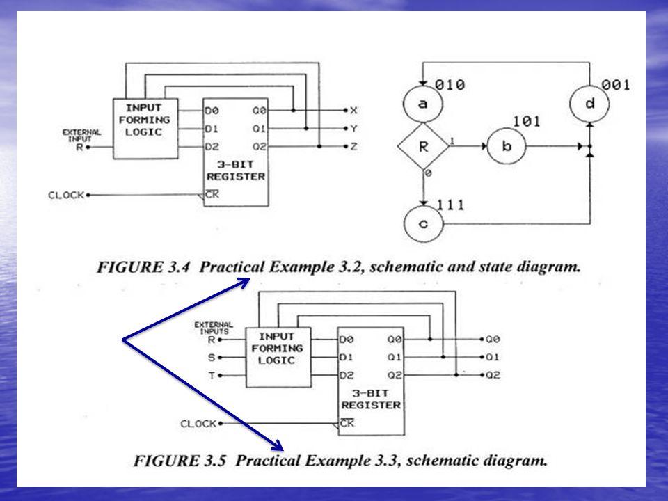 Practical Example 3.3 (Solusi ada di gb 3.5) Creating a State Diagram from a State Machine Program Creating a State Diagram from a State Machine Program /* Practical Example 3.3 Initial State Machine Program*/ SEQUENCE [Q2…..Q0] SEQUENCE [Q2…..Q0]{ PRESENT a IF R NEXT c ; IF !R NEXT b ; IF !R NEXT b ; PRESENT b IF S NEXT a ; PRESENT b IF S NEXT a ; IF !S NEXT d ; IF !S NEXT d ; PRESENT c IF S NEXT f; PRESENT c IF S NEXT f; IF !S NEXT a ; IF !S NEXT a ; PRESENT d IF T NEXT e ; PRESENT d IF T NEXT e ; IF !T NEXT b ; IF !T NEXT b ; PRESENT e NEXT a ; PRESENT f IF T NEXT c ; IF !R NEXT e ; IF !R NEXT e ; }