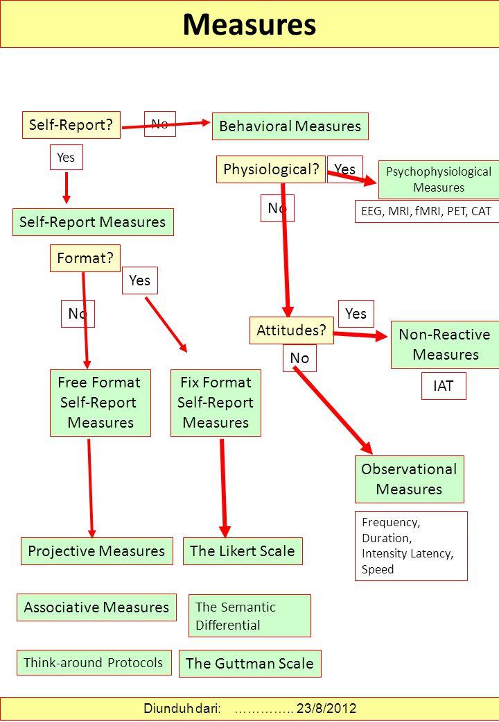 Diunduh dari: http://statisticscafe.blogspot.com/2012/02/menentukan-rentang-skala-likert.html ………….. 24/8/2012 Menentukan Rentang Skala Likert Pada da