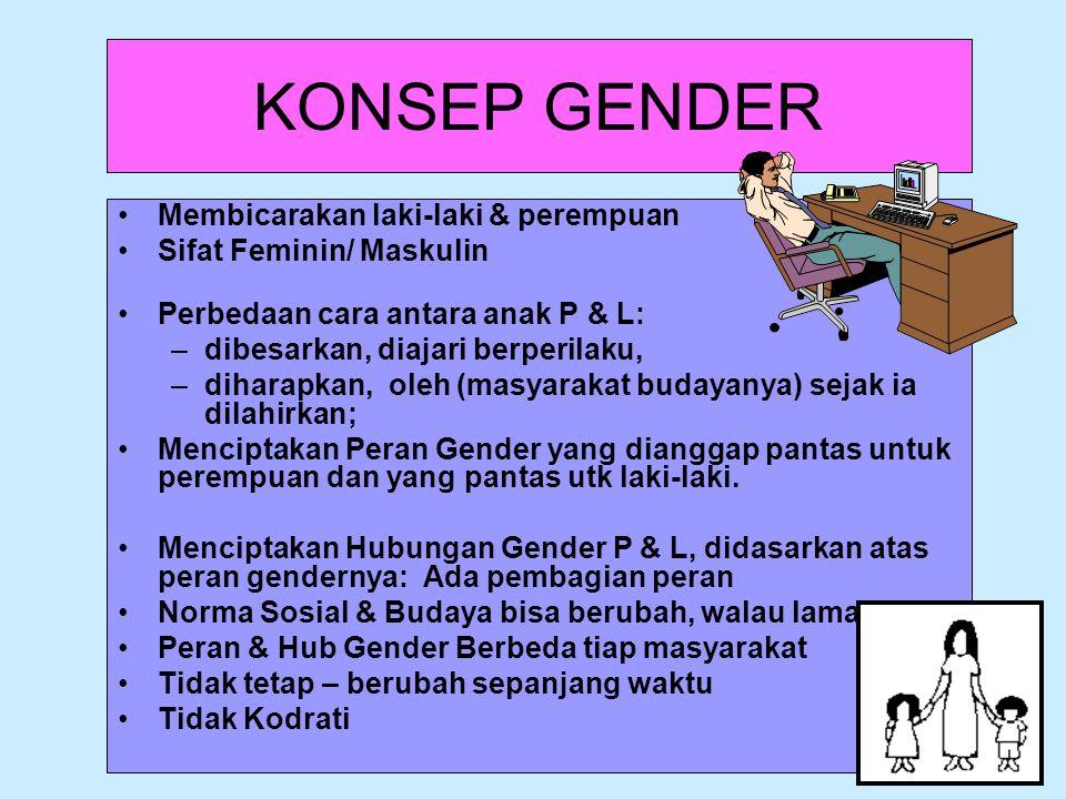 KONSEP GENDER Membicarakan laki-laki & perempuan Sifat Feminin/ Maskulin Perbedaan cara antara anak P & L: –dibesarkan, diajari berperilaku, –diharapk