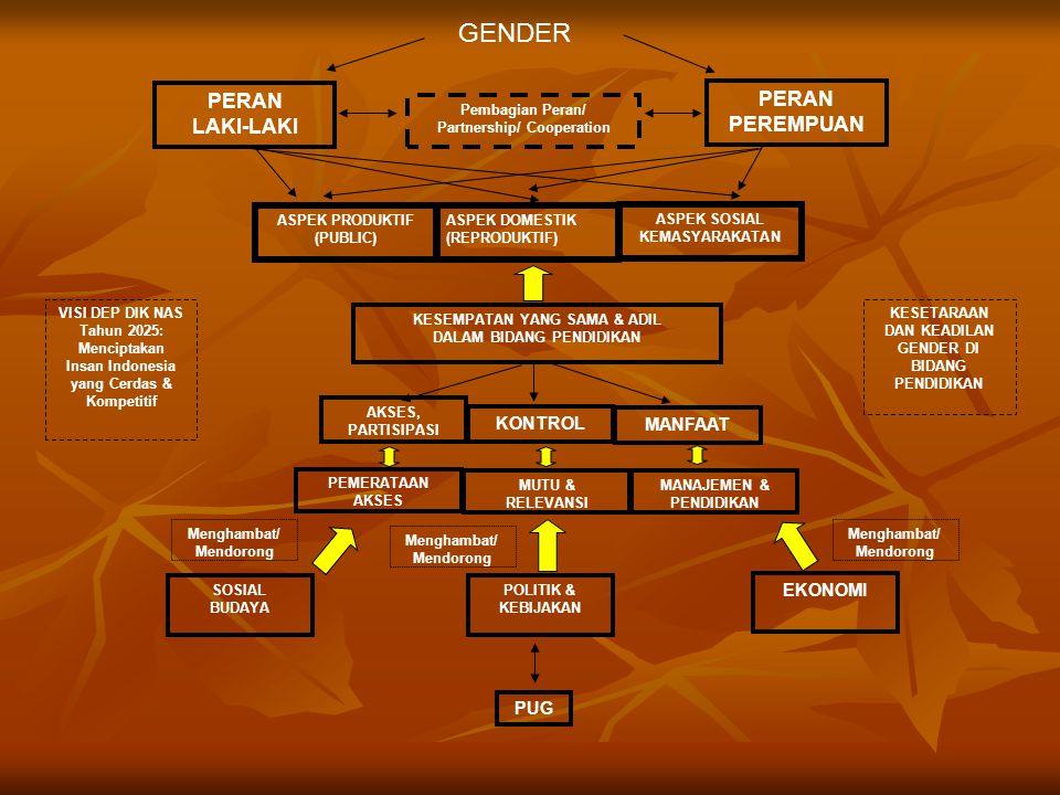 Kebutuhan Strategis Gender (Moser, 1983) Mencapai persamaan (hak) laki-laki dan perempuan Meningkatkan status, kekuasaan, dan pilihan bagi perempuan Mengatasi kesenjangan (upah, hak, kepemilikan, pekerjaan non-tradisional) Sulit dicapai (butuh waktu dan perencanaan)